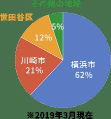 地域円グラフ
